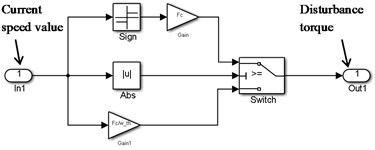 """Implementation of dry friction in the model: a) Mω curve; b) unit """"Dry friction"""" implemented in Simulink environment"""