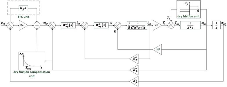 Simulation model of the electrical drive with friction  in mechanical subsystem covered by position feedback loop