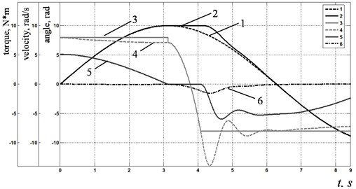 Simulation results of modeling system with friction: a) reproducing the reference sinusoidal signal by one drive; b) reproducing the reference circle in the polar coordinate system