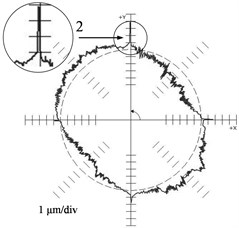 Results of the reference circle test: a) ФП 27 machine tool (F = 500 mm/min),  b) MC 300 machine tool (F = 2000 mm/min)