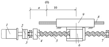 Layout of the feed drive along the linear coordinate with the ball screw gear: (1) motor; (2) clutch; (3, 7) bearing; (4) sensor of the rotary angle; (5) screw; (6) nut; (8) linear sensor FB; (9) table;  and (10) xset is the required table position