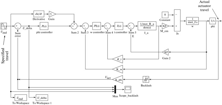 Simulation model of the servodrive with backlash in mechanical subsystem  covered by position feedback loop