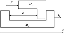 Backlash in the mechanical system not covered by position feedback loop: a) the interaction model of two bodies М1 and M2, b) reproduction deviations of the reference circle in the polar system of coordinates, and c) travel of body M2 in the quasi-static mode