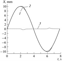 Reproduction accuracy of the reference travel: a) deviations when reproducing the reference sinusoidal travel in the presence of the FB-enveloped backlash, where (1) is the input signal (specified value), (2) is the output signal (actual value), and (3) is the error signal (the difference between the actual and specified values); b) reproduction deviations of the reference circle in the polar coordinate system