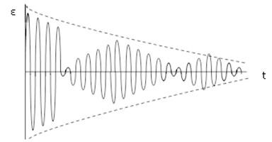 Beatings (amplitude-modulated free oscillations)
