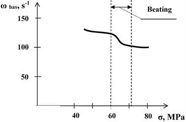 Dependencies of dynamic modulus of elasticity Еdyn (a), basic frequency of oscillations ωbas(b), and tan δ of mechanical losses (c) on basic stress σ for PET fibres at T= 20 °C