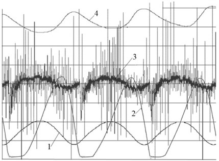 Graphic charts of main parameters changing in time for steady state self-oscillating process