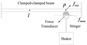 Force transducer mass effects on clamped-clamped beam