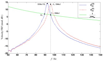 Comparison of predicted  and target first natural frequency