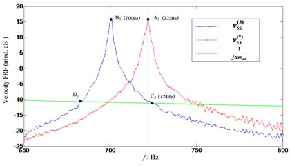 Comparison of predicted and target third natural frequency