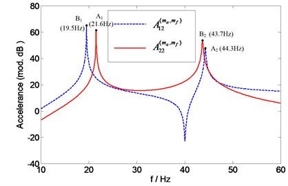 "The ""measured"" point accelerance A22(ma,mf) and transfer accelerance A12(ma,mf)"