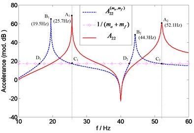 Prediction of natural frequencies of A22 for assessing overall mass effects of two transducers