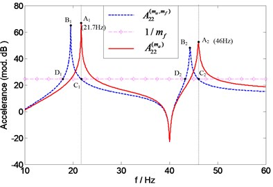 Prediction of natural frequencies of A22(ma) for assessing accelerometer mass effects