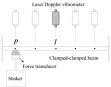 Shaker + laser doppler vibrometer measurement