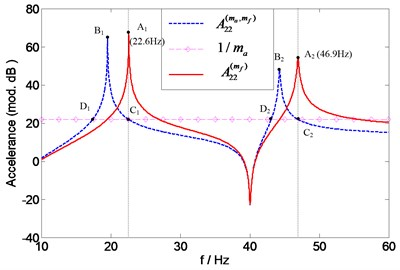 Prediction of natural frequencies of A22(mf) for assessing force transducer mass effects