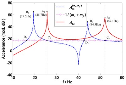 Prediction of natural frequencies of A12  for assessing overall mass effects of two transducers