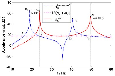 Prediction of natural frequencies of A12(ma)  for assessing accelerometer mass effects