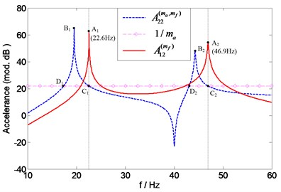 Prediction of natural frequencies of A12(mf)  for assessing force transducer mass effects