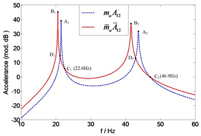 Prediction of natural frequencies of A12(mf) (using two accelerometers with different masses)  for assessing force transducer mass effects