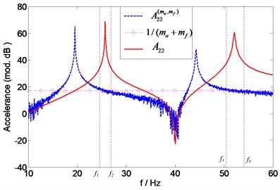 Prediction of natural frequencies  of A22 (1 % noise)