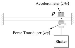 Measuring point FRF App(p1,p2)