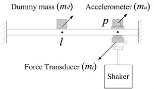 Measurement of point FRF App(p1,p2,l)