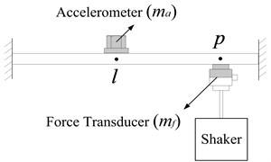 Repeated measurement of transfer FRF using two accelerometers with different masses