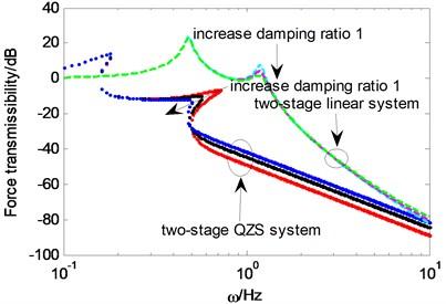 Force transmissibility under different ξ1