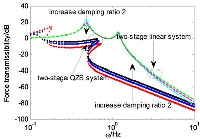 Force transmissibility under different ξ2