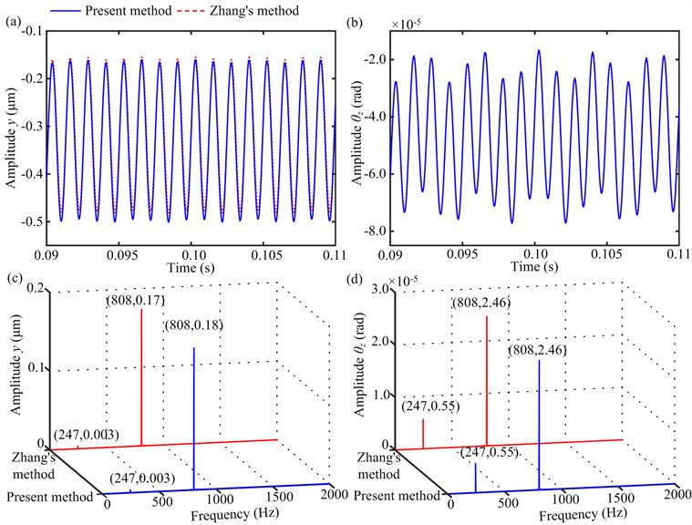 Vibration responses of gear 4 under T=50 Nm and Ω1=932 rev/min:  a) time-domain waveforms in y-direction, b) time-domain waveforms in θz-direction,  c) amplitude spectra in y-direction, d) amplitude spectra in θz-direction