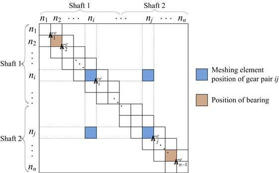 Schematic of the whole stiffness matrix