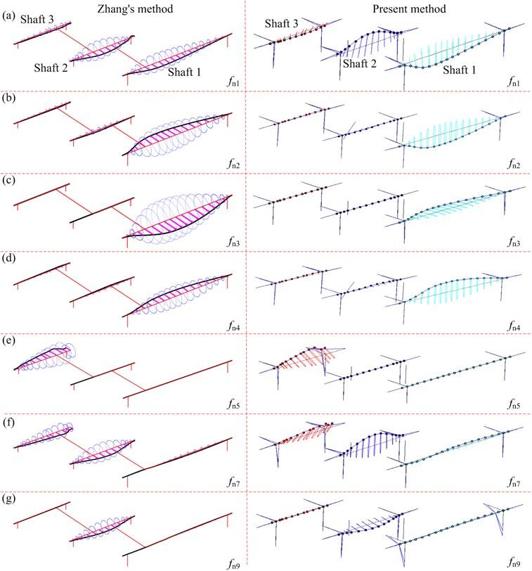 Partial mode shapes: a) fn1, b) fn2, c) fn3, d) fn4, e) fn5, f) fn7, g) fn9