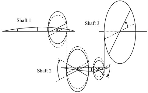 Mode shape corresponding to 812 Hz in Ref. [1]