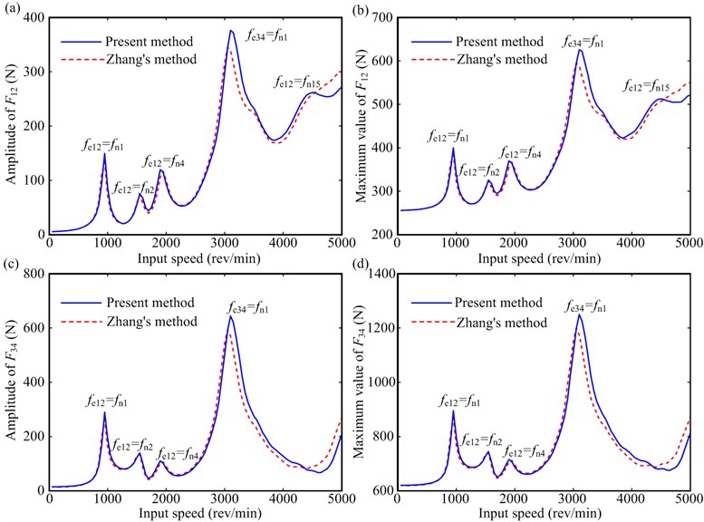 Gear meshing force amplitudes and maximum values under T=50 Nm: a) meshing force amplitude of F12, b) maximum values of F12, c) meshing force amplitude of F34, d) maximum values of gear pair F34