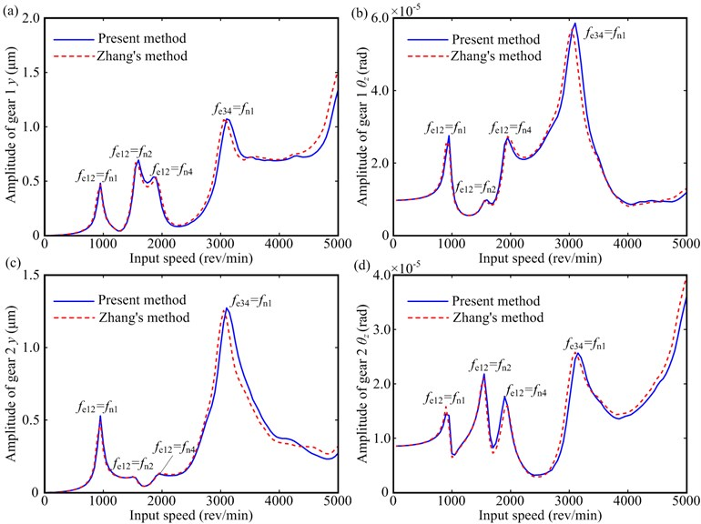 Vibration responses under T=100 Nm: a) y-direction responses of gear 1; b) θz-direction responses of gear 1; c) y-direction responses of gear 2; d) θz-direction responses of gear 2