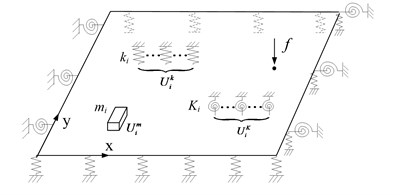 Sketch map of plate with arbitrary boundary and load