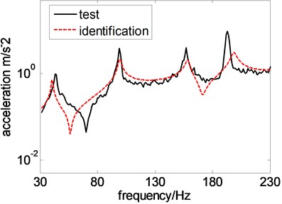 Test and identification results at different test points