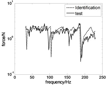 Test and reconstruction results of driving force
