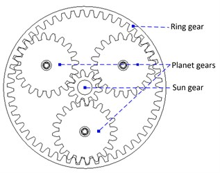 The planetary gearbox with three planetary gears