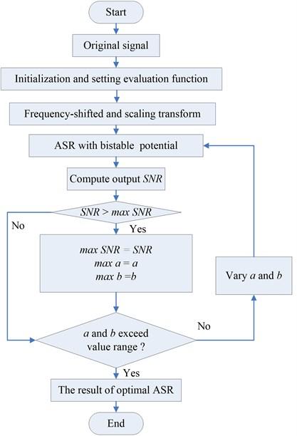 Flow chart of ASR