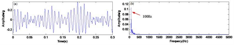 The ASR method: a) time domain waveform, b) spectrum