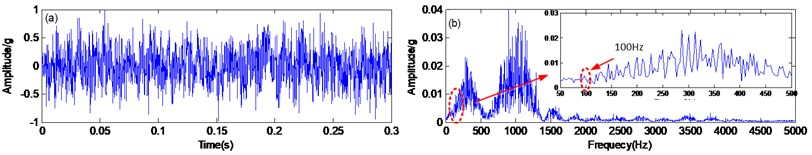 The singular value decomposition method:  a) time domain waveform, b) spectrum and zoomed-in spectra