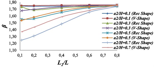 Effect of the second crack upon the characteristics root of the beam with two double  sided-cracks. The first crack: location L1/L= 0.1; Size = a1/H= 0.3; β1=1.7602