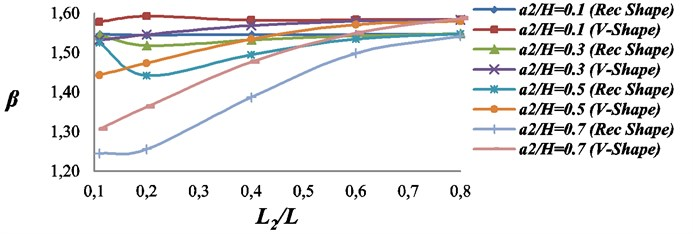 Effect of the second crack upon the characteristics root of the beam with two double  sided-cracks. The first crack: location L1/L=0.1; Size = a1/H= 0.5; β1= 1.5837