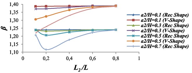 Effect of the second crack upon the characteristics root of the beam with two double  sided-cracks. The first crack: location L1/L=0.1; Size = a1/H= 0.7; β1=1.3906