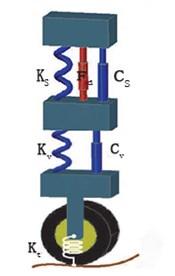 Model of quarter-car suspension