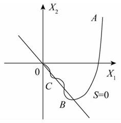 Sliding mode motion in 2-D phase plot