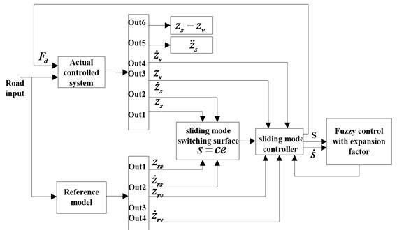 Block diagram of FSMCEF system