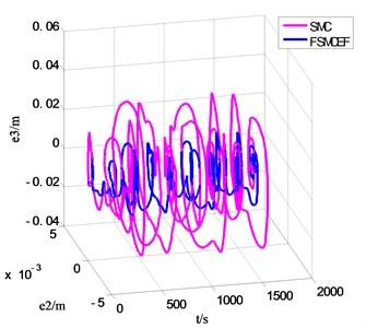 The t-e2-e3 phase diagram of FSMCEF and SMC