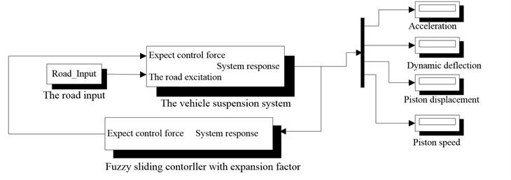 FSMCEF Simulink model without MR of quarter-car seat suspension system